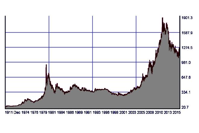 Динамика цен на золото