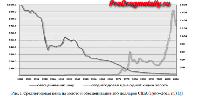 Среднегодовая цена на золото