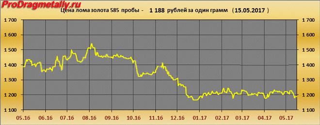 Цена лома золота 585 пробы