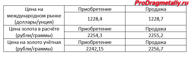 Таблица стоимости золота на Форекс