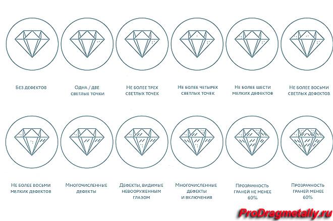 Варианты выбора бриллиантов по чистоте