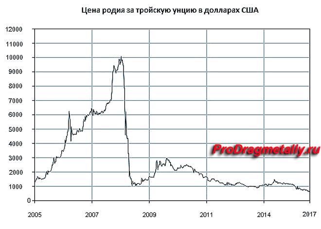 График изменения цены родия