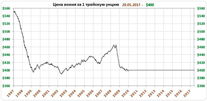 График стоимости осмия