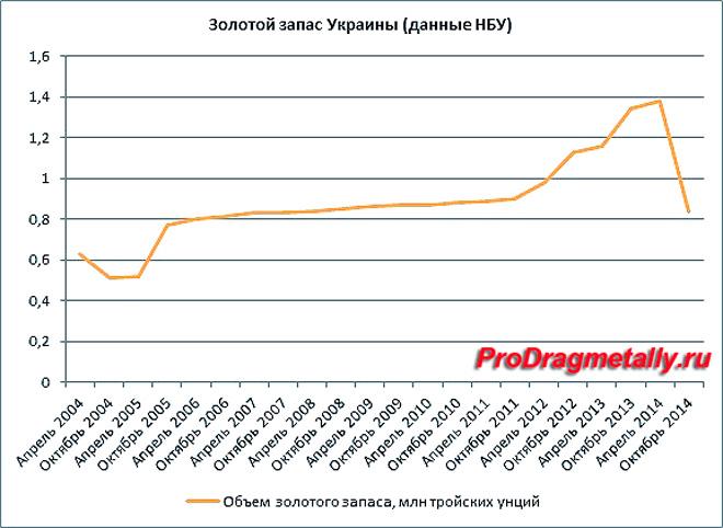 Таблица золотого запаса Украины по данным НБУ