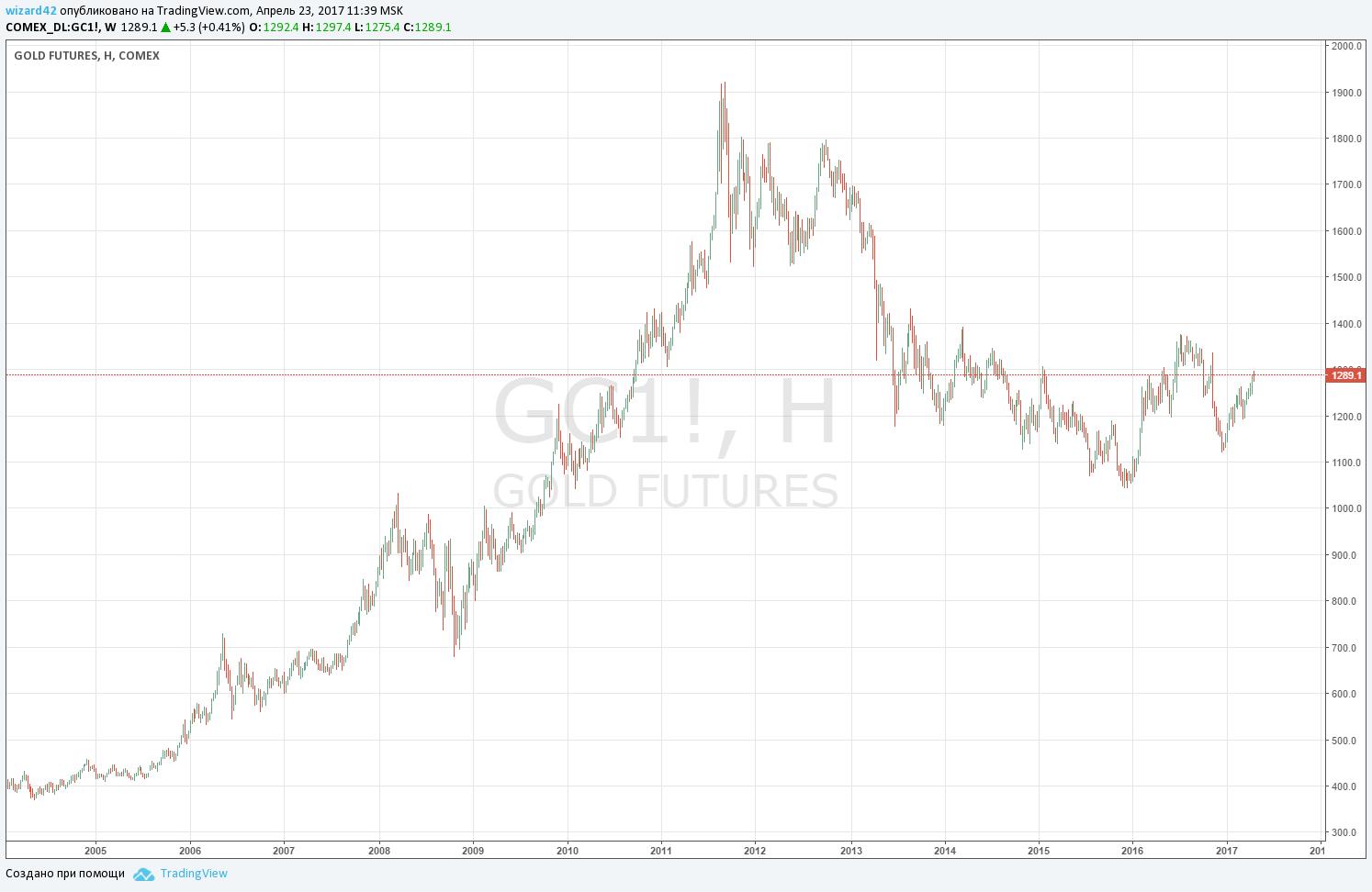 Изенение цены на золото с 2005 года
