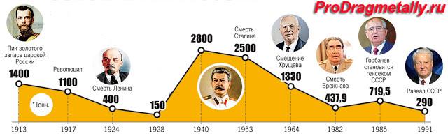 диаграмма золотого запаса СССР