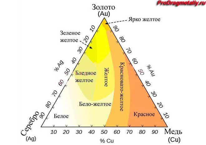 Диаграмма цветов золота