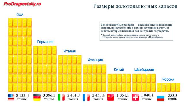 Распределение золотых запасов по странам мира