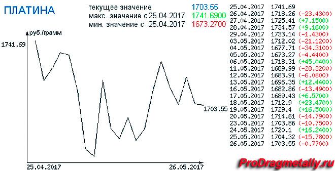 График изменения цен платины