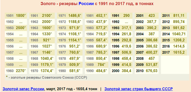 Золото-резервы России